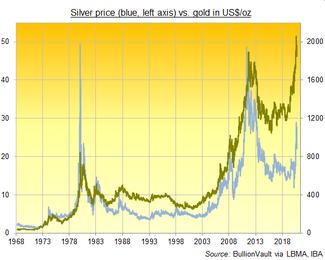 Chart des Silber- gegenüber dem Goldpreis in US$/oz, täglich seit 1968.
