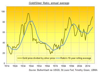 Schaubild des Gold/Silber-Verhältnisses der letzten 100 Jahre.