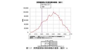 国土交通省 平成29年5月17日 アスベスト対策部会 資料より