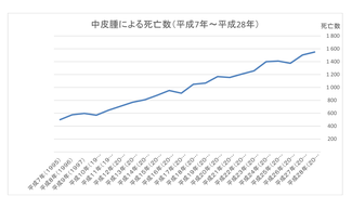 厚生労働省:都道府県(21大都市再掲)別にみた中皮腫による死亡数の年次推移(平成7年~27年)  人口動態統計(確定数)より作成
