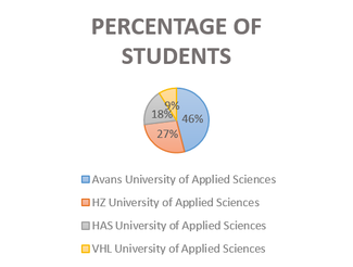Graphics 3: Student Satisfaction Survey 2015-2016