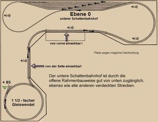 Eben 0 = der untere Schattenbahnhof