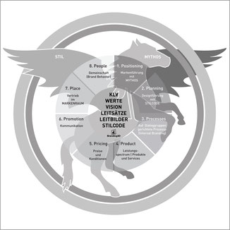 Markenenergie Rad branding3D Polydual Philipp Brunschwiler Mythos Pegasus Trojaner