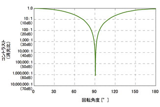 Glapola-Milliono角度-消光比特性例(532nm)