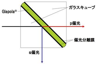 Glapola-Cube 概略図