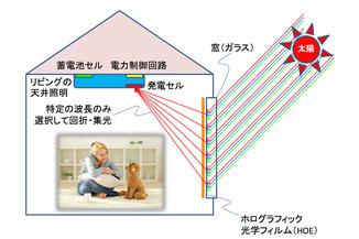 ホログラムによる採光方式の基本アイデア