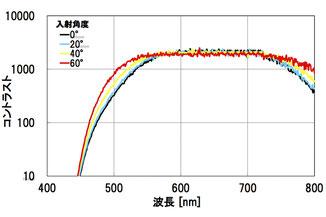 Glapola入射角依存性(633nm)