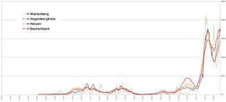 Grafik→ Wartenberg iNFO (wird noch vervollständigt)
