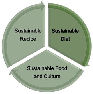 アポワンティ 3つのコンセプト Sustainable Diet, Food&Culture,Recipe