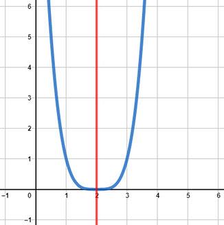 Grafische Darstellung der Funktion mit Symmetrieachse