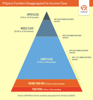 http://www.rappler.com/thought-leaders/65114-filipino-middle-class-over-taxed
