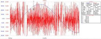 Se protéger des ondes électromagnétiques moyennes fréquences