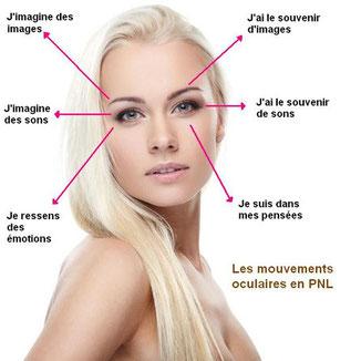 Les techniques de Libération émotionnelles par les Mouvements Oculaires - Pierre Villette (Paris 17)