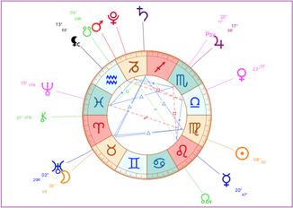 Illustration des cours-ateliers d'approfondissement de l'astrologie