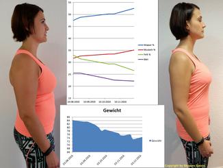 Logar für Gewichtsverlust Funktionalität