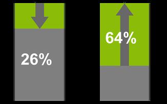 Se reduce su tamaño hasta un 26%, y un 64% de incremento en la tasa de adaptación de un IIC