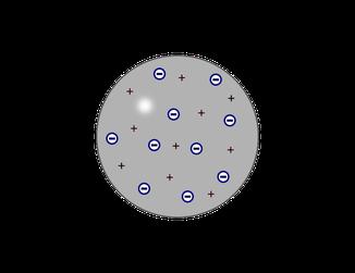 Atommodell nach Thomson