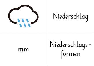Kopiervorlage Karten Wetterelemente