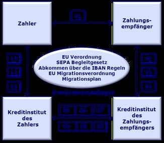 SEPA rechtlicher Rahmen www.hettwer-beratung.de