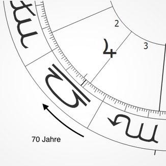 Rhythmenlehre, Horoskop von Trump