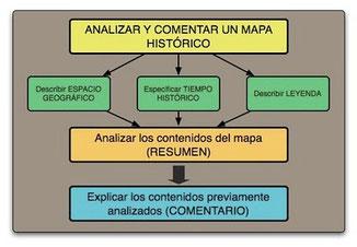 Comentario de mapas históricos