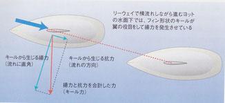図6 ヨットのキールに生ずる「揚力」と「抗力」を合成した力「キール力」(赤い矢印)が発生する