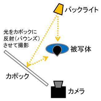 撮影現場を俯瞰(上から)見たイメージ図