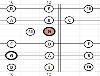 指板 Gメジャースケール・ポジション7:⑤弦G位置