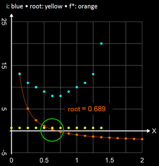 Sekantenverfahren bei diskreten Funktionen in Tabellenform