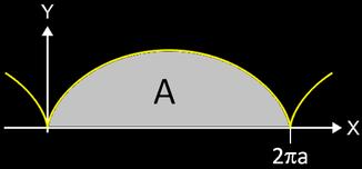 Fläche unter einer Zykloide