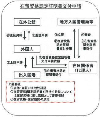 在留資格認定証明書の申請の流れ