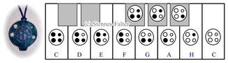 Grifftabelle für die 4-Loch-Ocarina englisches System nach Langley / Taylor / Riley