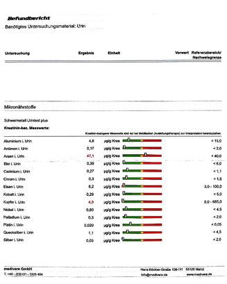 Ausscheidung von Schwermetallen nach der MWO-Anwendung am 23.02.2018