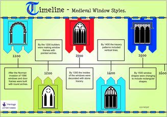 A timeline to show the development of window shapes in medieval churches.