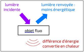 Fluorescence échanges énergétiques