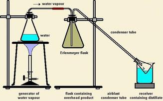 Wasserdampfdestillation von Haschöl