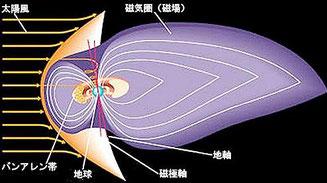 ヴァン・アレン帯(図ではバンアレン帯)と地球、磁気圏 出典:日本惑星協会「太陽系のすべて」地球