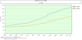 日本におけるガンの死亡率