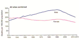 米国におけるガンの死亡率