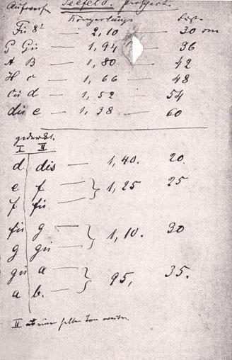 Urdisposition und Angaben zu den Prospektpfeifen, C. E. Gesell