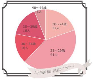 参加者年齢別グラフ