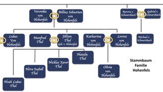 Stammbaum der Familie Schwarzbach/Hohenfels
