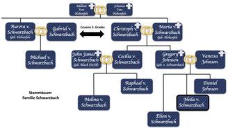 Stammbaum der Famile Schwarzbach