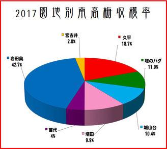 園地別南高梅収穫率【2017】 和×夢 nagomu farm