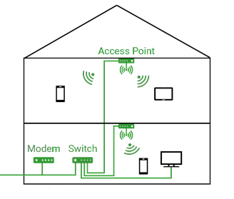 Netzwerke-Wlan-Neubau-Planung-Topologie