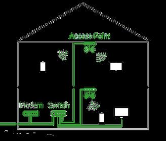Heimnetzwerk mit Modem, Router, Access Points und Endgeräten