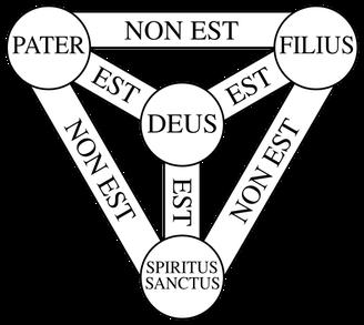 La doctrine de la Trinité est reconnue être un mystère, elle est d'ailleurs souvent appelée le mystère de la sainte Trinité. 3 personnes ou 3 hypostases composent Dieu mais chacune d'elles est Dieu à part entière. Chacune d'elles est différente de l'autre