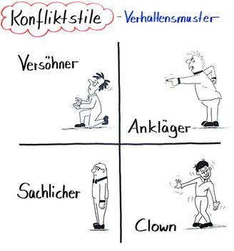 Inkongruente Verhaltensmuster nach Virginia Satir Zeichnung: ©Sonja Höhn