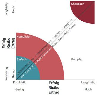 Abbildung 1: Innovationsarten und -methoden