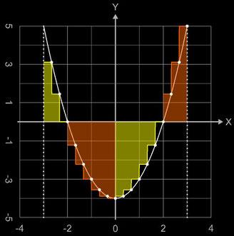 Rechte Riemannsumme - Über- und Unterschreitung der echten Fläche